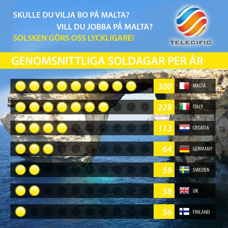 Väder på Malta